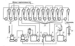 Лінія виробництва крохмалю