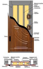 Двери, металлоизделия, входные, бронированные