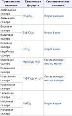 Селитра, в Украине, цена, фото