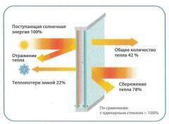 Windows are energy saving