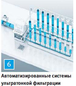 Автоматизированные системы ультратонкой фильтрации