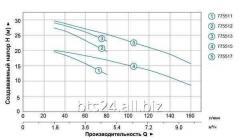 Насос центробежный 0.55кВт Hmax 29.5м Qmax 80л/мин