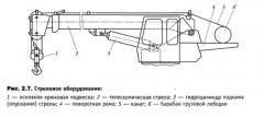 Стреловое оборудование для автокранов