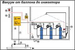 Оборудование дозирования и контроля хлорного газа