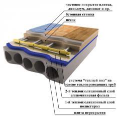 Heat-insulated floors