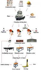 Виброустановка для производства тротуарной плитки