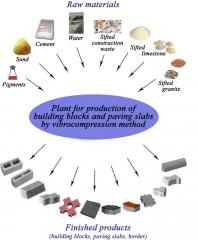 PLANT FOR PRODUCTION OF BUILDING BLOCKS AND PAVING