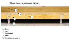 Регульована підлога по лагах NIVELL SYSTEM
