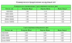 Price of saplings, price of seedling of