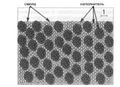Napolniteli komponenta for composite materials