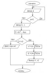 Создание аппаратно-програмных продуктов