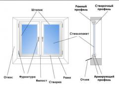 Double-glazed windows are multilayered, Evrookna