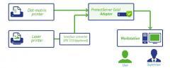 Средства программные для защиты PIN-кодов при