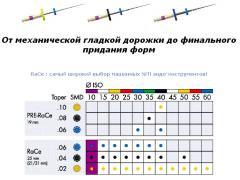 Эндофайлы для ручной и машинной обработки каналов