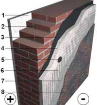 Фасадні системи утеплення