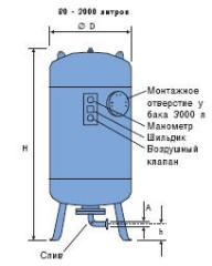 Баки расширительные Reflex тип DE 10, 16, 25 бар,