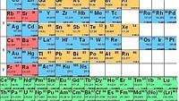 Kémiai ( vegyi ) komponensek ( elemek )