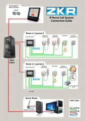 IP system of a call ZKR Versatile