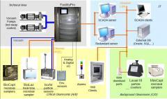 Система онлайн мониторинга аэрозольных частиц в