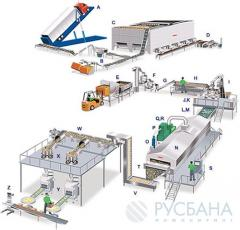The equipment for production of potato chips