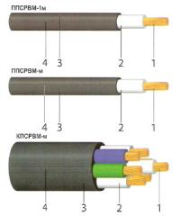 PPSRVM wire. Wires for a rolling stock