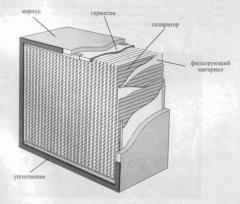 Фильтры-поглотители для тонкой очистки воздуха