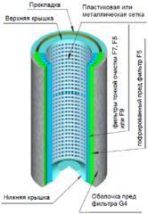 Фильтра тонкой очистки воздуха