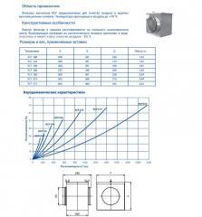 Фильтры кассетные для круглых каналов RCF