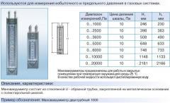 Compound pressure gages two-pipe TU 3 Ukraine