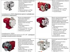 Pumps for chemical industry