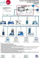 The system of a heat transfer programmed from the