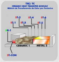 Ceramic Module of the Heat transfer TXC/TC