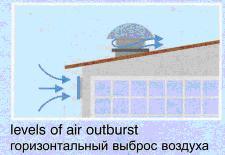 Вентиляция птичников