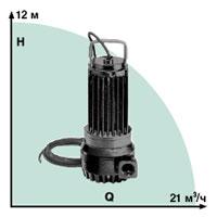 Submersible pumps of Wilo-Drain TMT/TMC