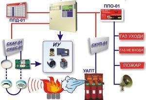 Система пожаротушения на базе прибора...