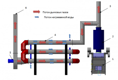 The heat exchanger to the utilizer to thermal