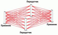 Системы охраны периметра (периметральная охрана)