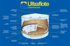 Нефтебаза. Поставлены и смонтированы понтоны Ultraflote Corporation (USA) в количестве 30 шт в резервуарах РВС-3000, РВС-5000, РВС-10000.