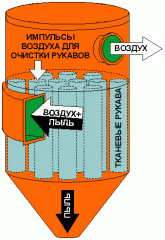 Systems of cleaning of industrial filters