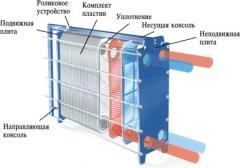 Folding lamellar THERMAKS heat exchangers