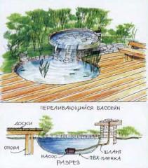 Пруди з переливчастою водою з однієї водойми в