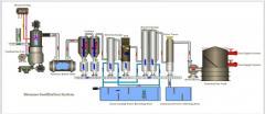 Промышленные генераторы газа из биомассы под...
