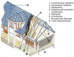 Roof. Roofing works. Miscalculation of a roof.