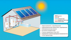 System of solar heating of Logitex LX ACDC water