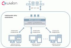 GPS system of monitoring Wialon Desktop