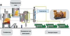 Equipment for production of fertilizers, biogas