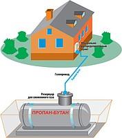 Autonomous gas supply of a cottage, house