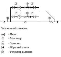 Системи керування насосними станціями