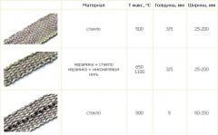Изоляционно-уплотнительные ленты - изоляция и