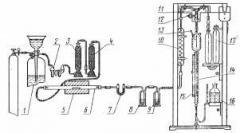 GOU-1 gas analyzer